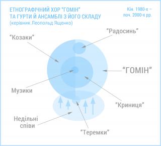 Структура Гомону та ансамблів з його складу